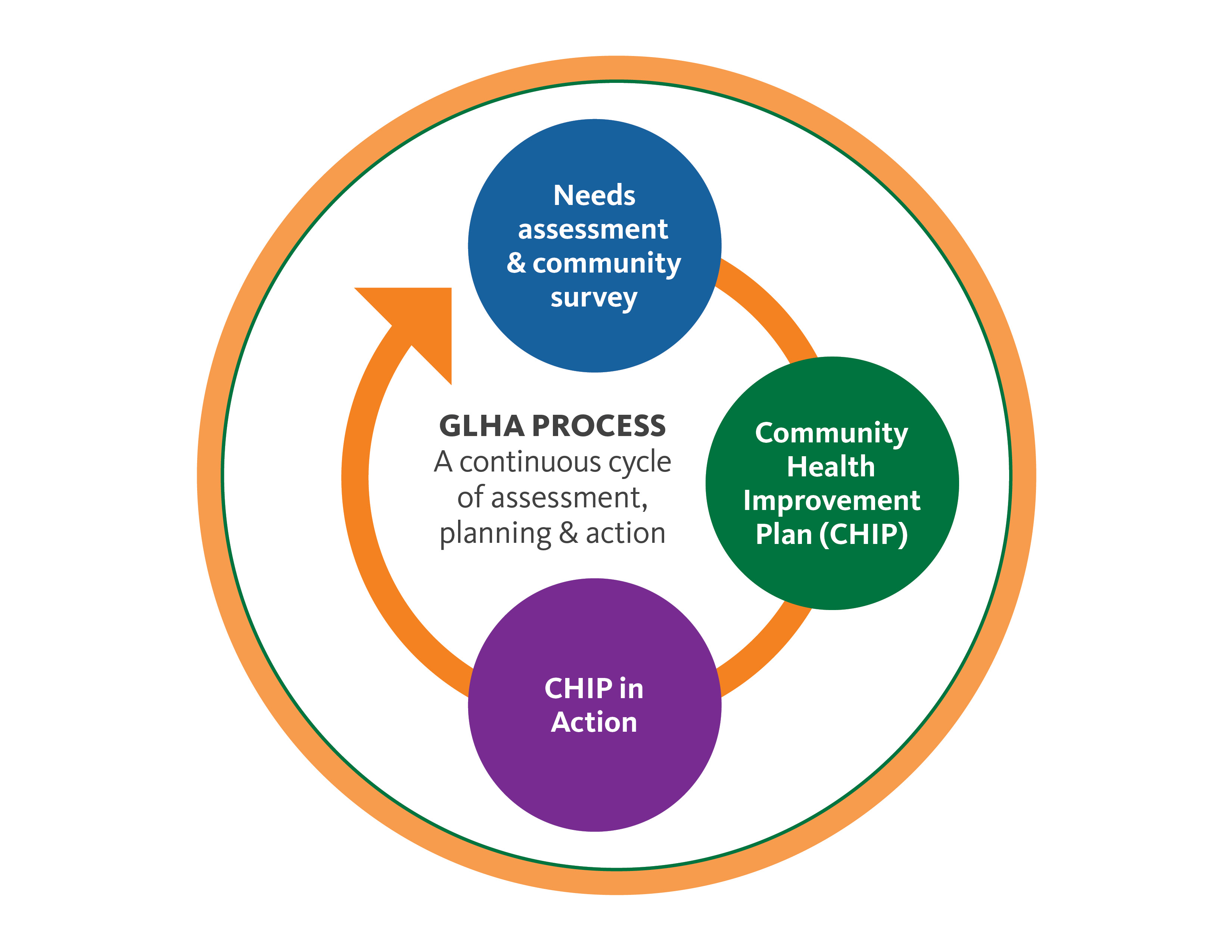 Determining Health Priorities Greater Lowell Health Alliance A needs assessment is a systematic process for determining and addressing needs, or gaps between current conditions and desired conditions or wants. greater lowell health alliance